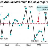 Great Lakes Annual Maximum Ice Coverage